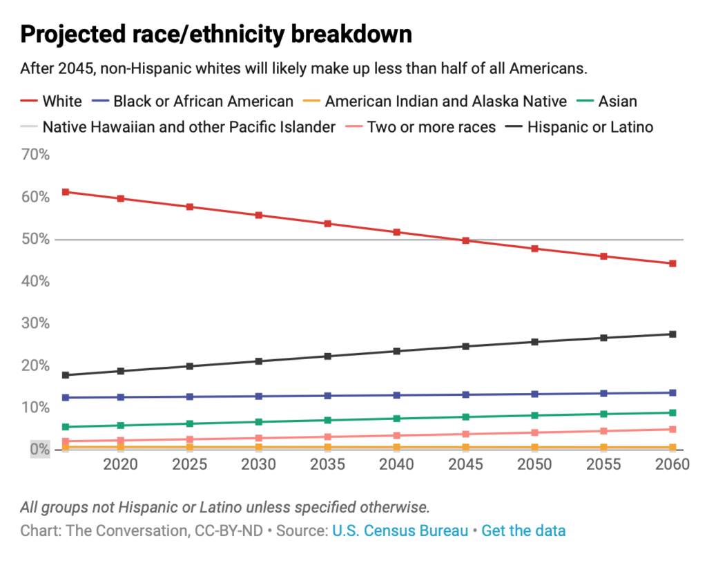 What will the U.S> look like 10 years from now? Which demographic groups in the U.S. will grow and which maybe even decline?